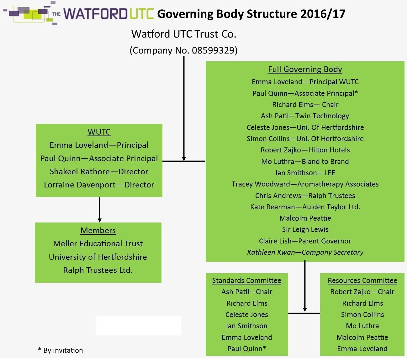 the-watford-utc-governor-structure-for-web-v2